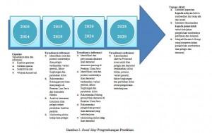 Roadmap Pengembangan Penelitian